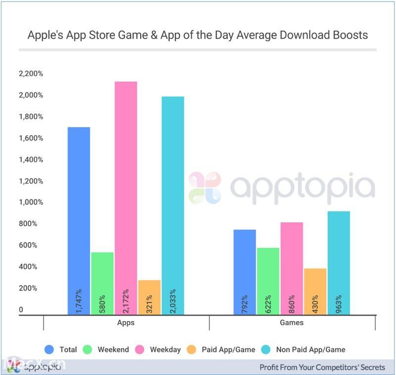 """苹果""""今日 App""""推荐:下载量将实现爆炸增长"""