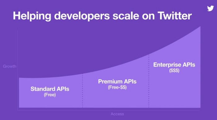 """Twitter开放""""廉价访问用户数据""""的高级API"""