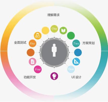 APP开发界面设计怎样吸引用户