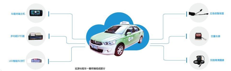 出租车APP开发市场存在的问题