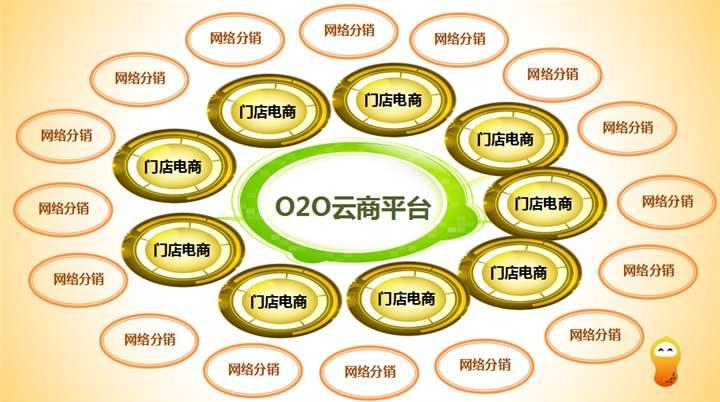 社区O2O电商APP开发主要有哪些类型的模型?